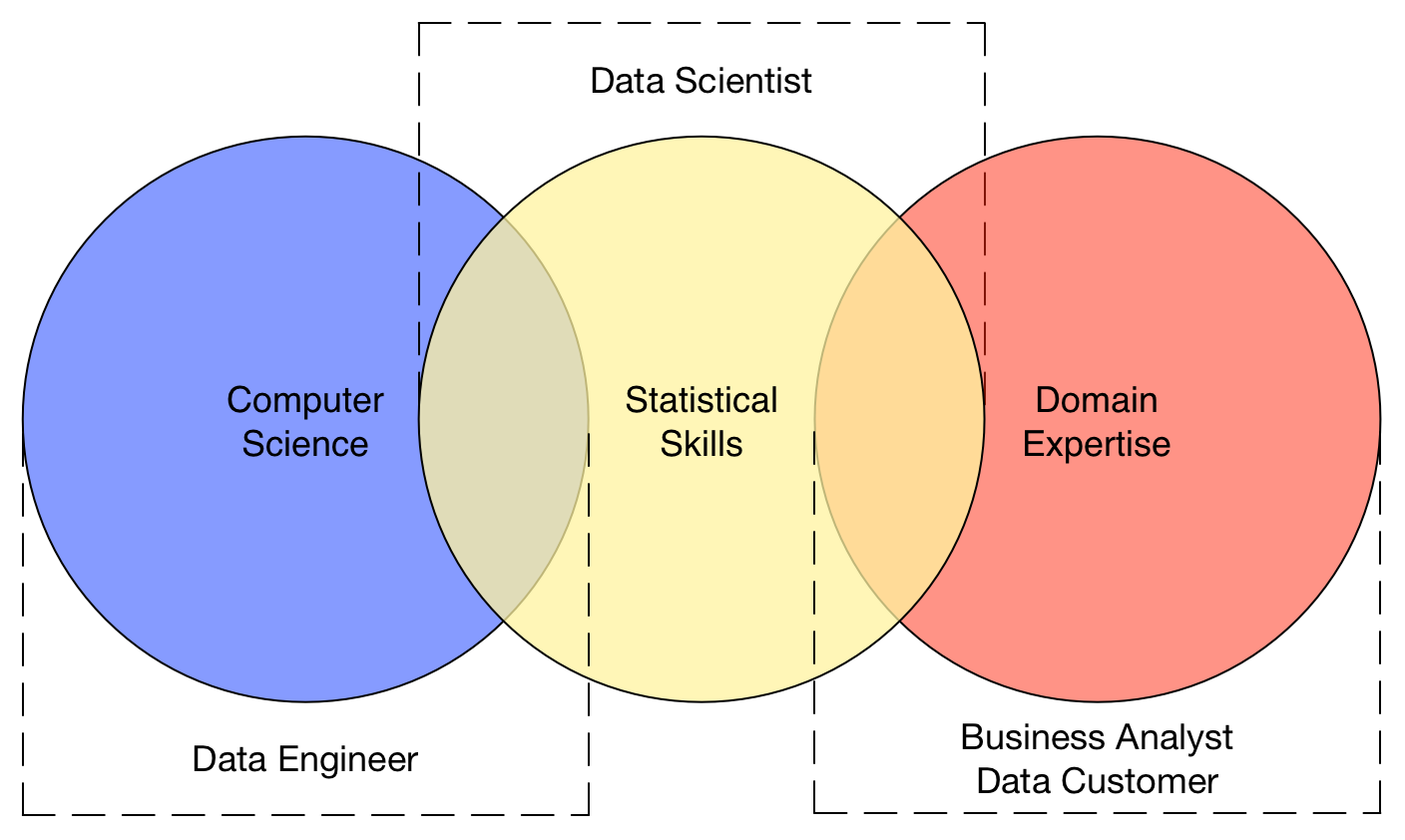 Data engineer vs data scientist vs business analyst kevin schmidt data science venn pooptronica Image collections
